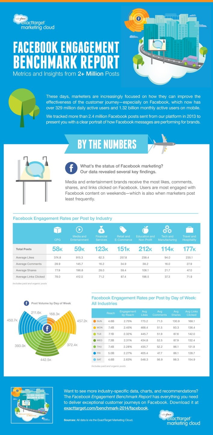 facebook-engagement-benchmark-2014-infographic