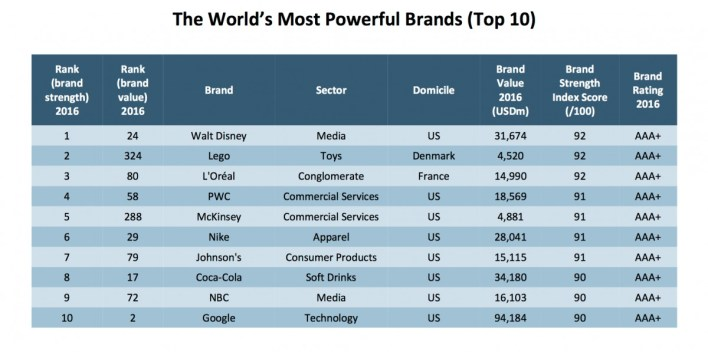Brand Finance-The Most Powerful Brands In The World