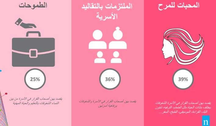 Nielsen Egypt women's minds report