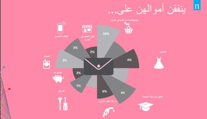 Nielsen Egyptian women's minds report