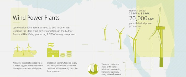 wind and power planets- Egypt turning desert winds into sustainable and reliable energy by Siemens