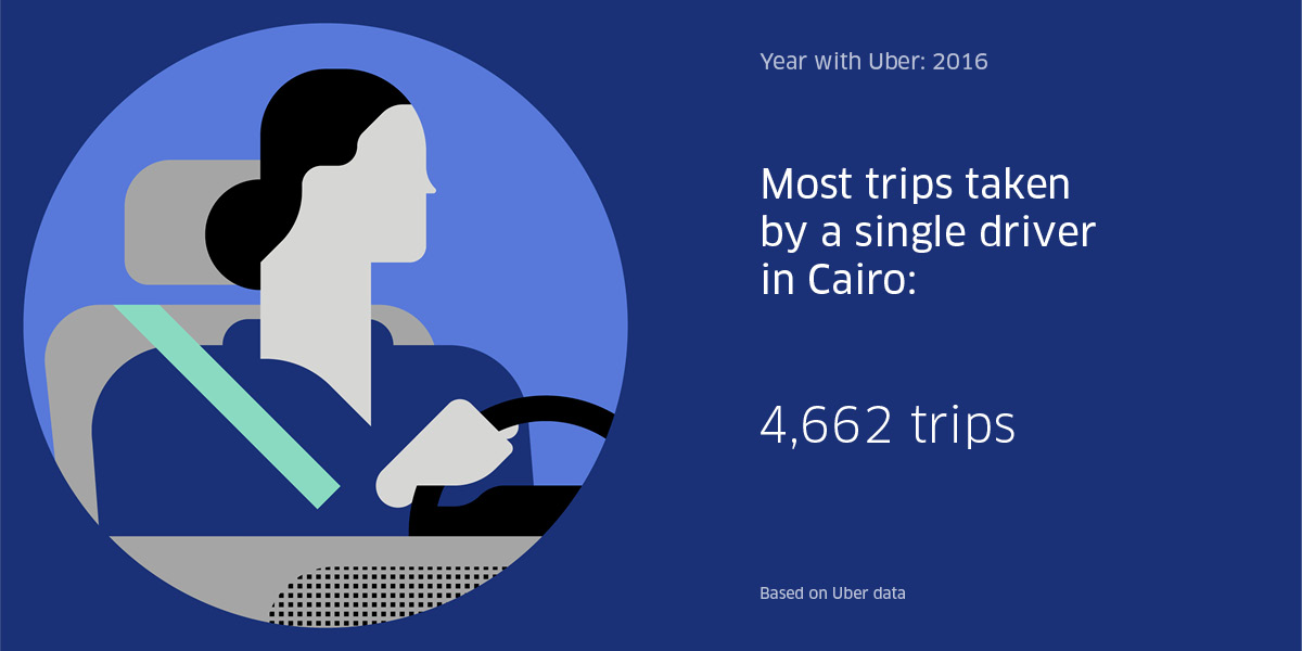 Uber Egypt Most trips taken by a single driver in Cairo is 4661