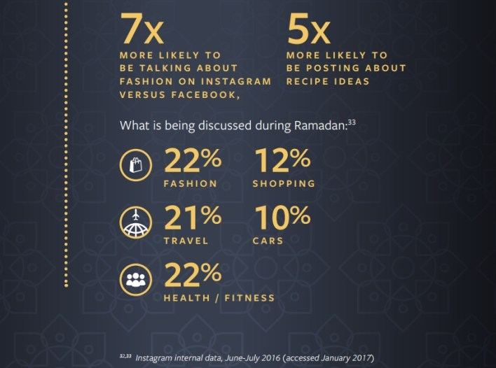 Digital Conversation on Instagram during Ramadan