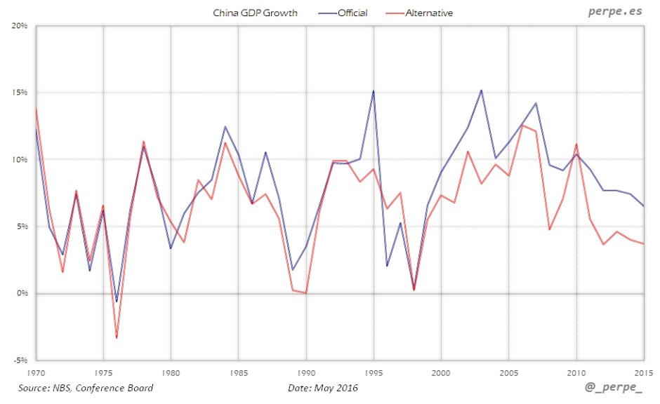 China GDP Official Alternative May 2016