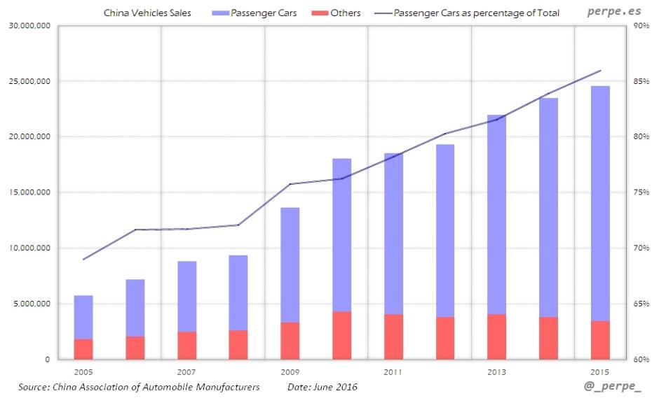 China Vehicles Sales Jun 2016