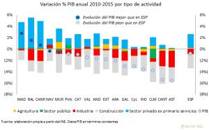 PIB CCAA tipos actividad 2010-2015