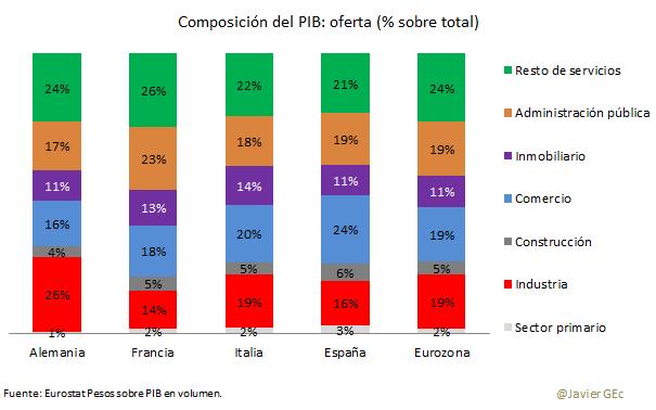 Comp PIB 1T16 oferta