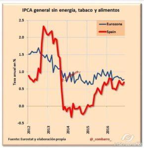 2016-12-17_12-44_editing-ipc-en-la-eurozona