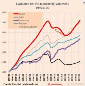 2017-09-12_21-59_PIB en europa II-T-2017 (with