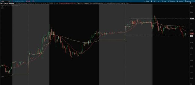 """Pre Market High/Low Range with """"Show Today Only"""" ON"""