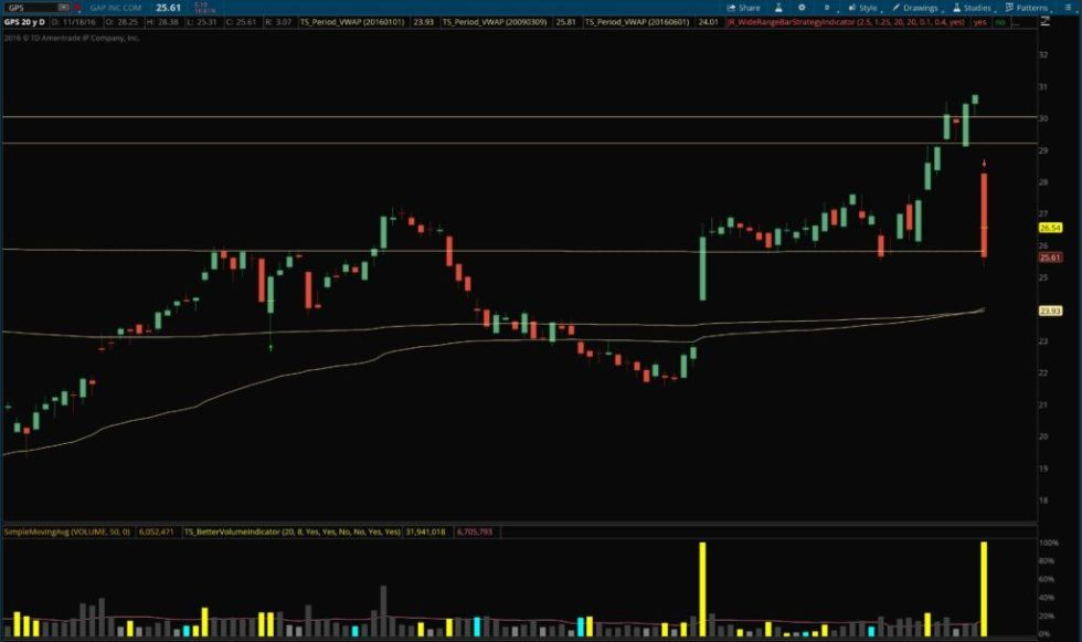 A stock chart with an example of Alphonso Esposito's Wide Range Bar Trading Strategy for ThinkOrSwim.