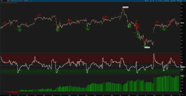Multiple Time Frame CCI Indicator and Strategy for ThinkOrSwim SPY