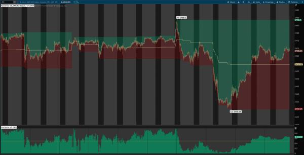 Reclimb & Pullback Indicator for ThinkOrSwim 1