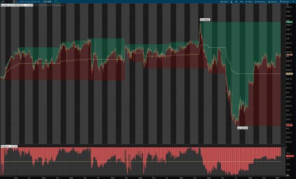 Reclimb & Pullback Indicator for ThinkOrSwim