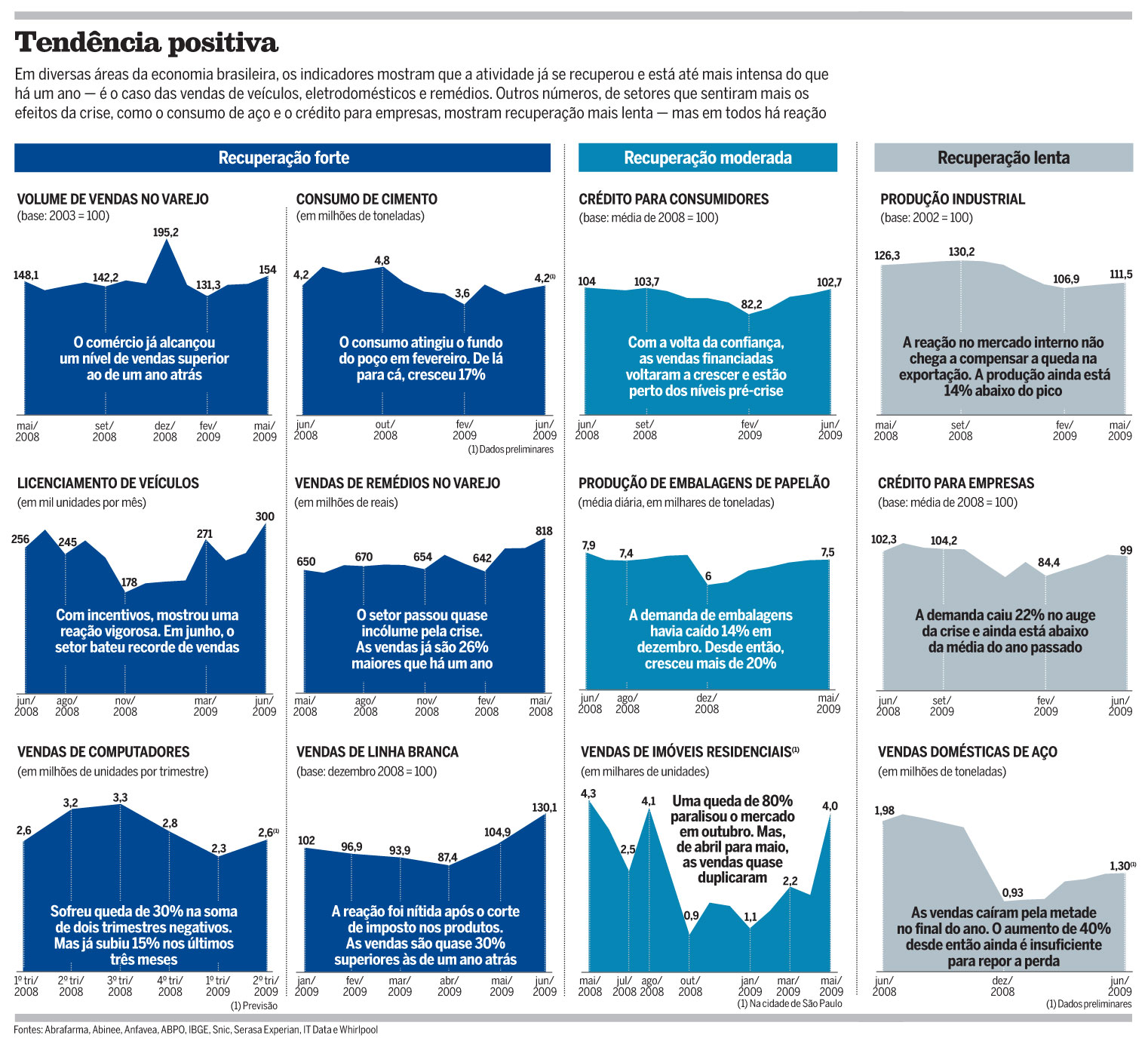 Tabela Crise