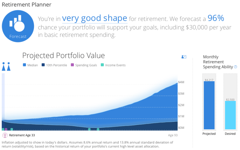 An example of Personal Capital's Retirement Calculator