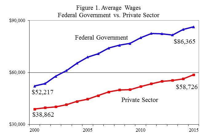 Average federal employee salary