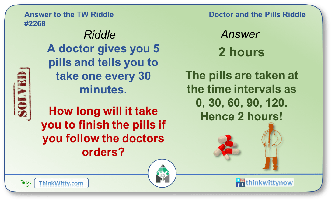 Answer to the Doctor and the Pills Riddle - Think Witty
