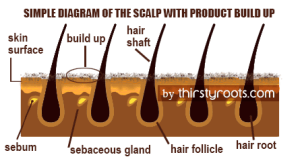 Detox your scalp for healthier hair