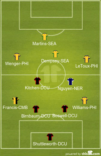 MLS in Review | Week 26 | August 2014 football formations