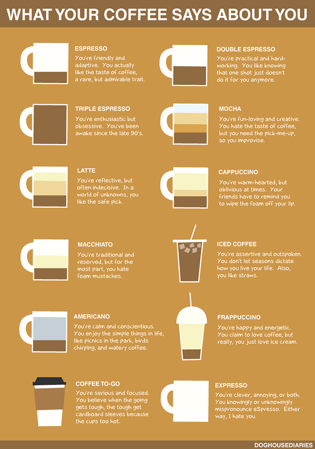 coffee-says-about-you-infographic