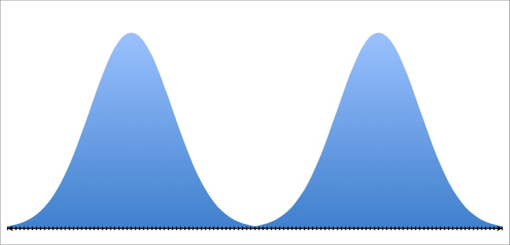 Бимодальное распределение