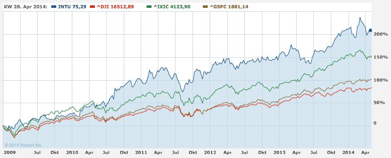 Stock Price - Intuit - 2009-2014