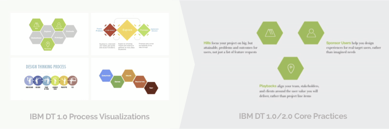 IBM Design Thinking 1.0 Process Visualisations and Core Practices