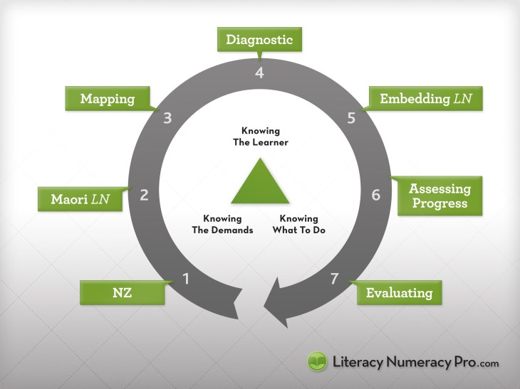 What is the baseline knowledge for embedding literacy and numeracy? 7 Essential Knowledge Areas