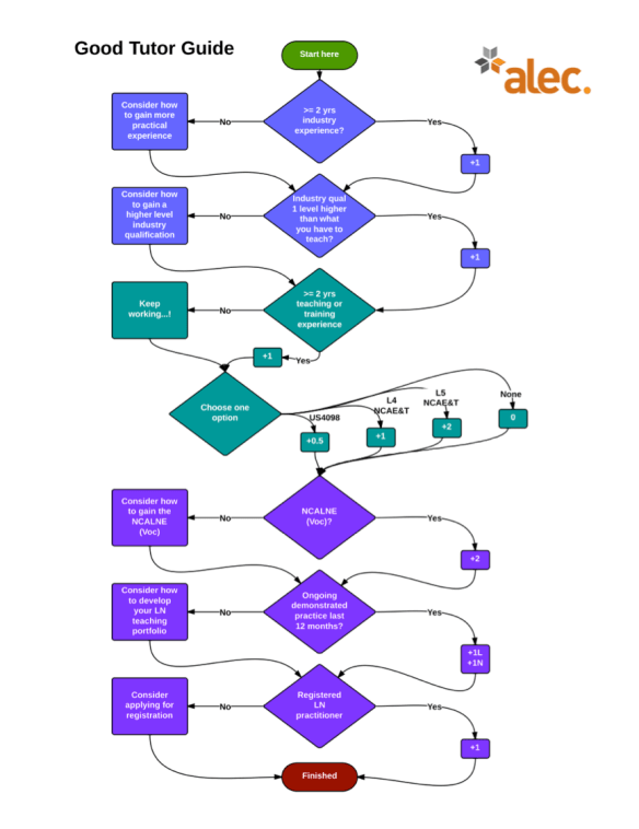 ALEC Good tutor guide flowchart