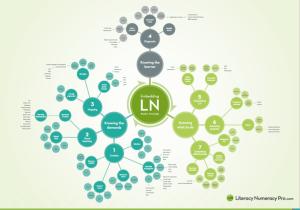 Embdding LN Baseline Knowledge