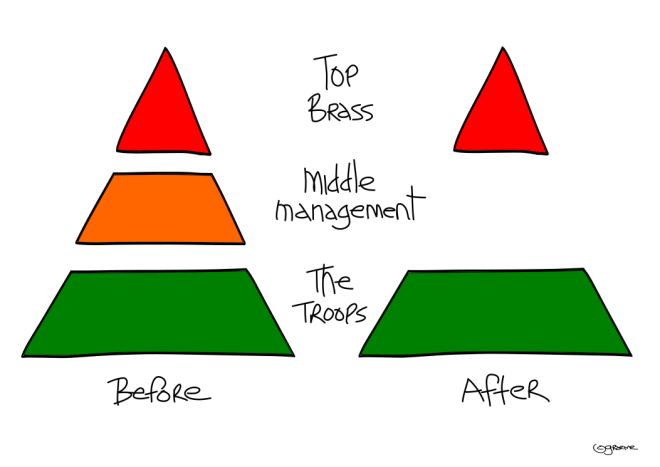 Middle Management