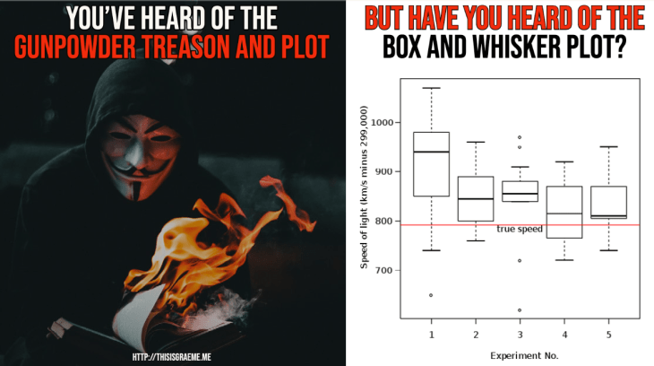 Plot Twist...! Guy Fawkes Versus The 5 Number Summary. I know you've heard of the gunpowder treason and plot. But have you heard of the Box and Whisker Plot?