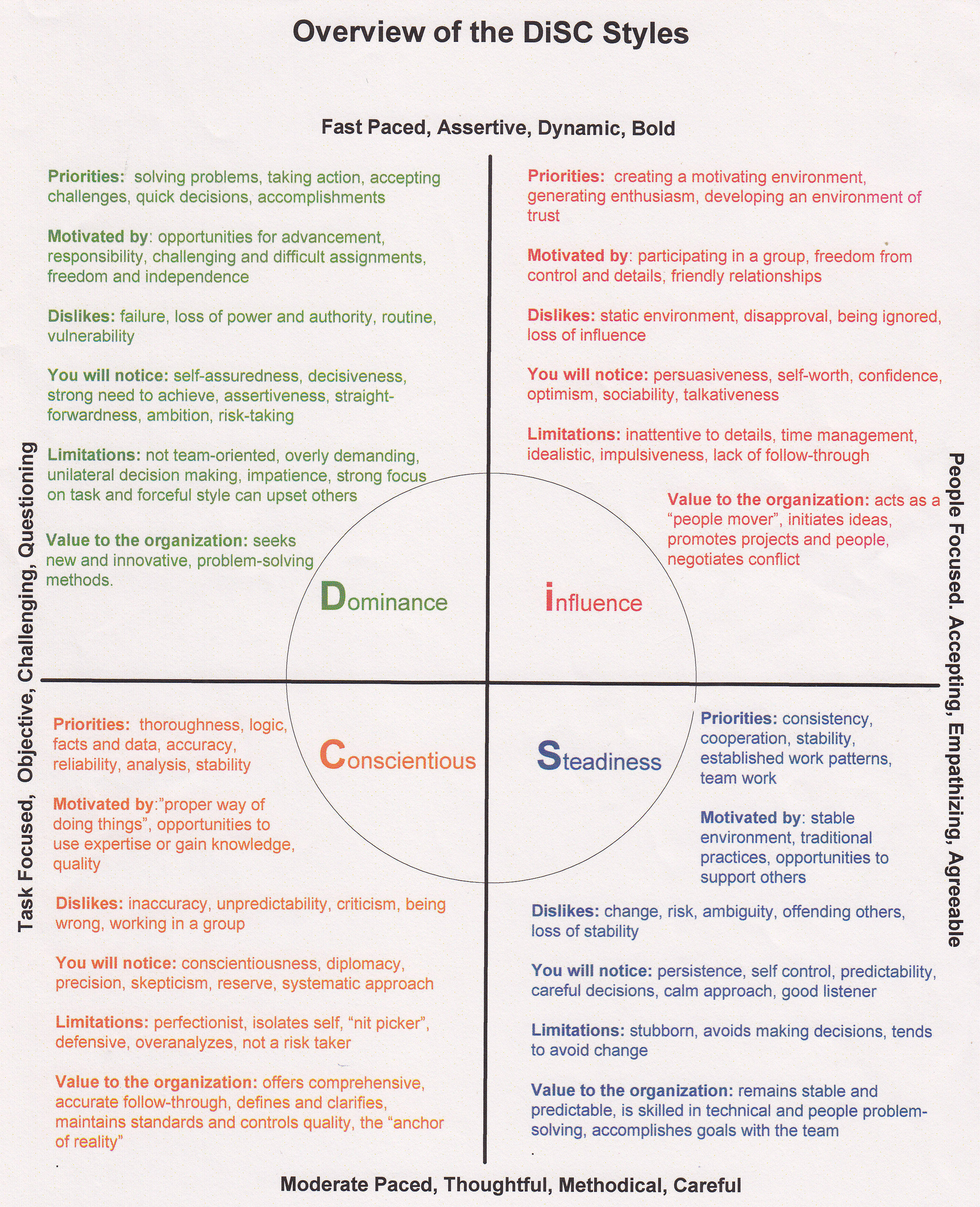 Personality Test Disc Assessment