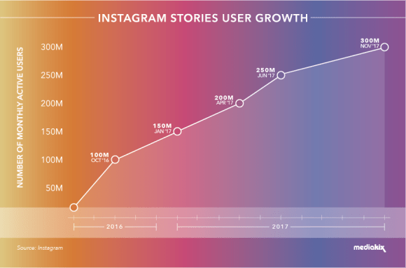 Instagram-Stories-User-Growth-