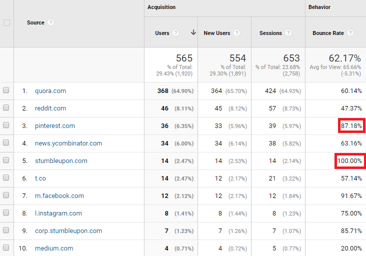 Referral Traffic Bounce Rates