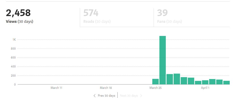 Medium traffic stats