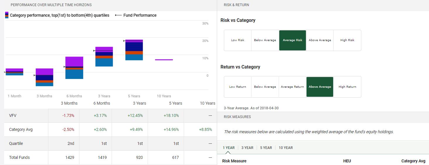 S&P 500 performance Vanguard