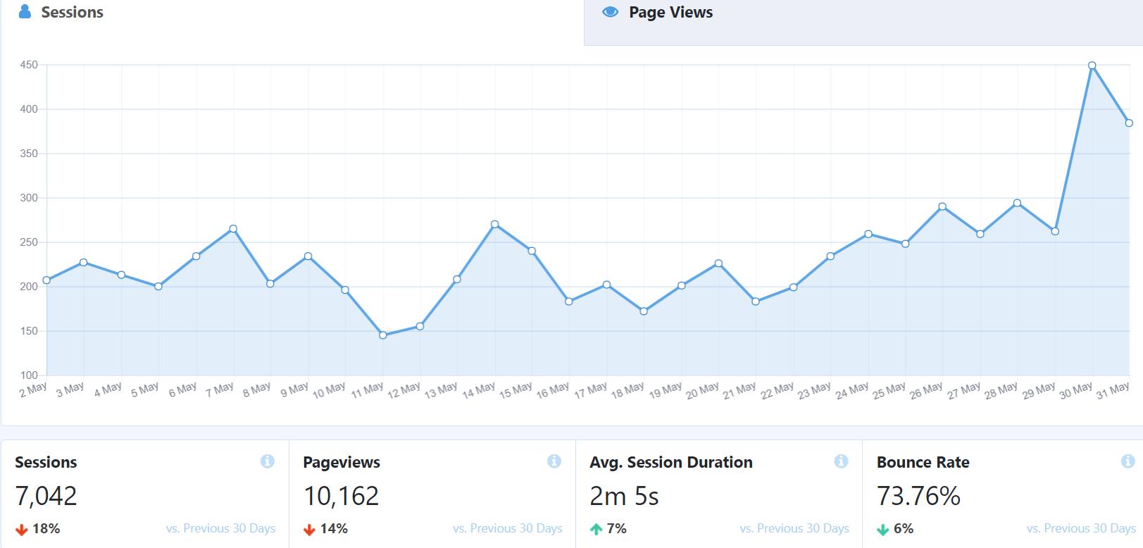 blogging-traffic-stats
