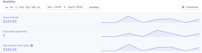 how to make money on Medium