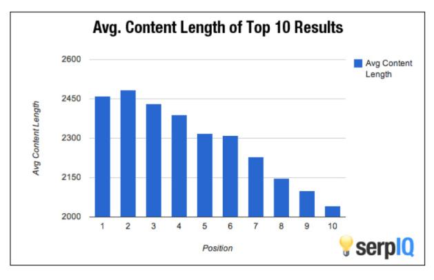 neil-patel-average-content-length