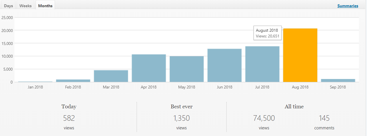 blogging-traffic-growth