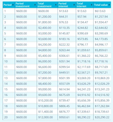 investment-breakdown