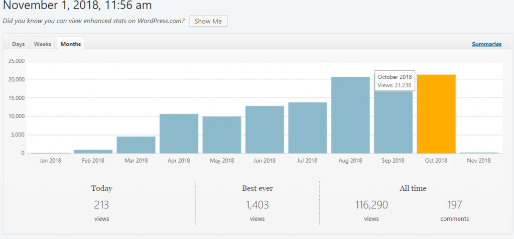 October-blogging-report