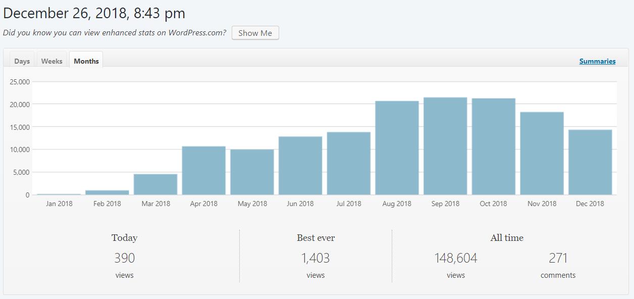 blogging traffic stats