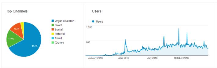 google analytics blog traffic