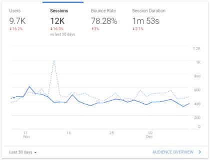 google-traffic-for-blog