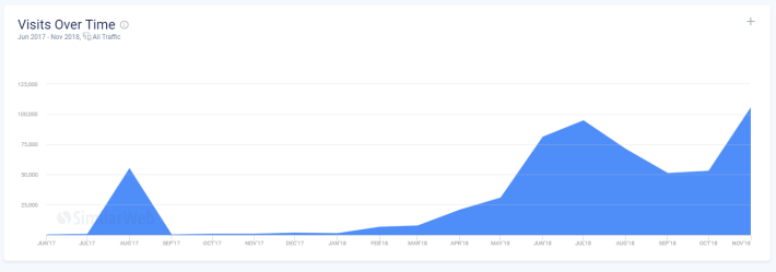 growing traffic with a PBN