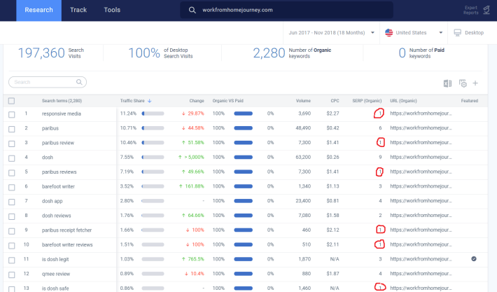 website organic traffic stats