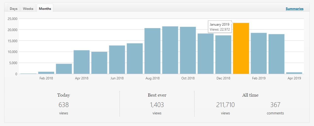 blogging page views